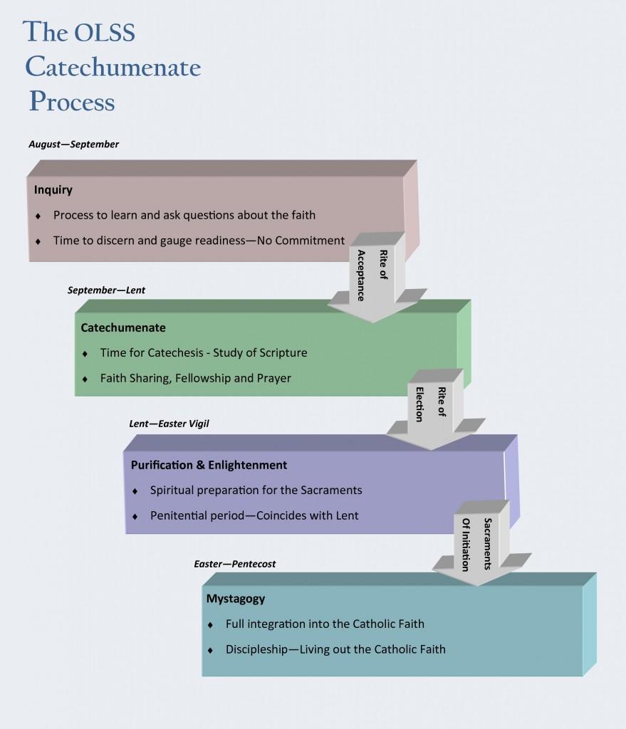 Catechumenate Process